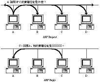 ARP và nguyên tắc làm việc trong mạng LAN