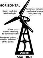 Tiến bộ mới trong việc sản xuất điện từ gió