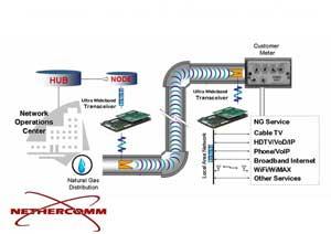 Truyền tín hiệu Internet qua... đường ống dẫn ga