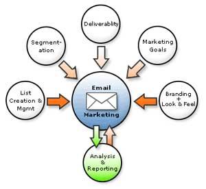 Ứng dụng thu thập địa chỉ e-mail