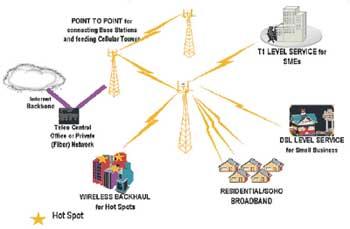 Hành trình mạng không dây: Từ Wi-Fi đến WiMax