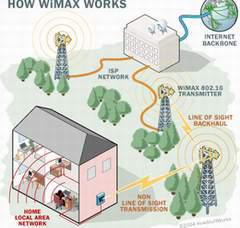 WiMAX và 3G không phải là 2 công nghệ loại trừ nhau?