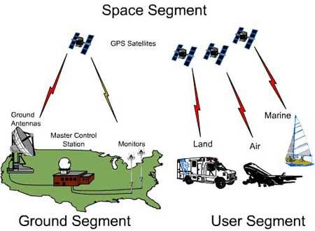 Nhận biết sóng thần bằng hệ thống GPS