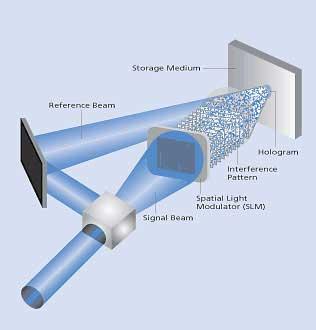 Ánh sáng 3 chiều đưa mật độ ghi đĩa lên 0,5 TB/inch vuông