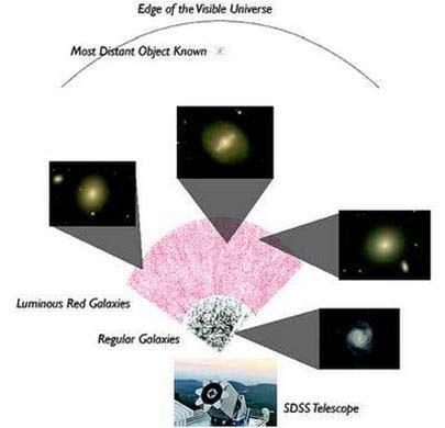 Công bố bản đồ vũ trụ 3 chiều lớn nhất từ trước tới nay