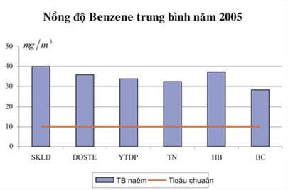 Nồng độ Benzene trung bình năm 2005