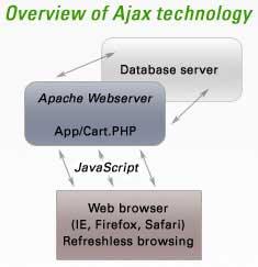 Cơ bản về bảo mật trong Ajax