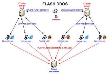 C15 bắt giữ một đối tượng tấn công DDoS