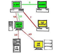 """DNS có thể làm """"chậm"""" dịch vụ băng thông rộng"""