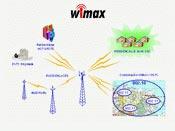 Anh: Bắt đầu phủ sóng WiMax thành phố đầu tiên