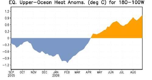 Diễn biến bất thường nhiệt độ dòng hải lưu xích đạo trên Thái Bình Dương. Biểu đồ cho thấy nhiệt độ bề mặt nước biển bắt đầu tăng từ tháng 4/2006