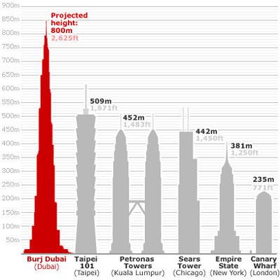 So sánh Burj Dubai khi hoàn thành với các công trình cao nhất trên thế giới hiện nay.