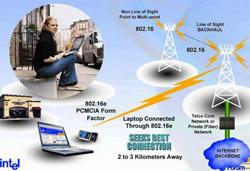 WiMAX: Từ thực nghiệm đến thương mại