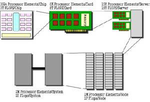 Nhật giới thiệu chip chứa 512 lõi