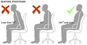 3 tư thế ngồi khác nhau. Tư thế ngồi sau cùng, ngả ít nhất 135 độ là thích hợp nhất