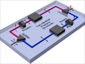 Mạch quang trên chip sẽ tạo ra cuộc cách mạng mới về truyền thông và máy tính