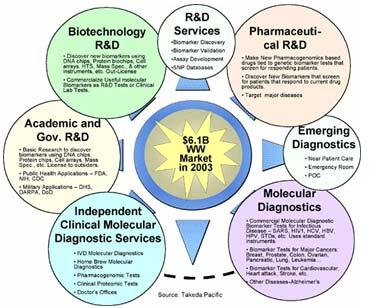 Biomarker: Dấu ấn sinh học và giải pháp cho chẩn đoán, trị liệu tương lai
