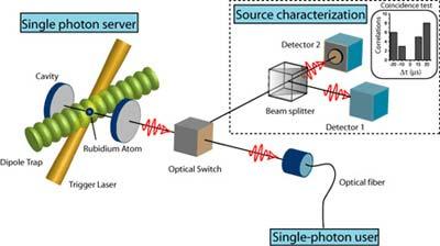 Một đơn nguyên tử bị bẫy trong một hốc tạo ra một đơn photon sau khi được kích hoạt bằng xung laser.