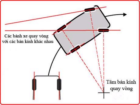Sơ đồ mô phỏng bán kính quay vòng