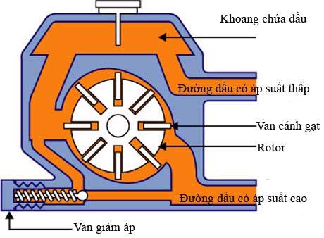 Kết cấu bơm trợ lực kiểu cánh gạtq