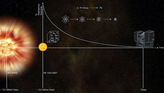 Một ngôi sao có tuổi gần bằng vũ trụ