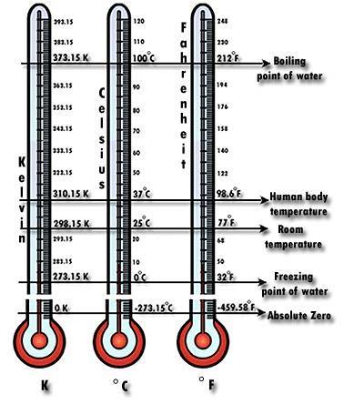 Định nghĩa chính xác đơn vị nhiệt độ (Kelvin) nhờ kỹ thuật phổ laser