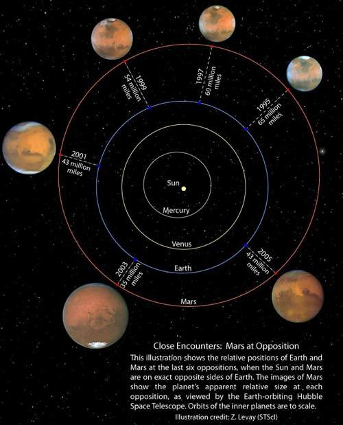 27/8/2007 Sao Hỏa to như Mặt Trăng?