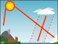 Mô hình thời tiết 10 năm