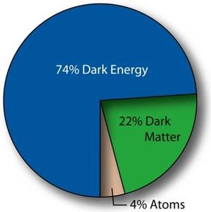 Cơ chế seesaw giải thích các hạt nhẹ năng lượng tối