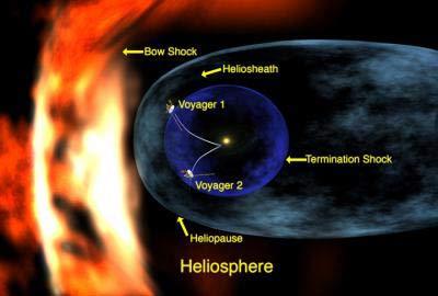 Tàu thám hiểm Voyager 2: Phát hiện Hệ mặt trời cong