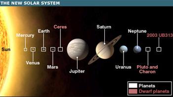 Diêm Vương tinh có tên mới: Plutoid