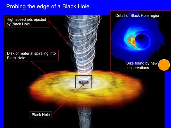 Cận cảnh lỗ đen của dải ngân hà Milky Way