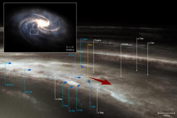 Sự chuyển động của sao cho phép xác định vòng quay của Milky Way