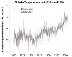Các nhà khoa học bác bỏ những hoài nghi về khí hậu