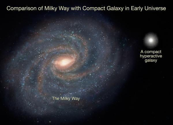 """Phát hiện các thiên hà """"siêu hoạt động"""" trong vũ trụ sơ khai"""
