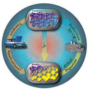 Ứng dụng công nghệ dự trữ hydro vào sản xuất xe cộ