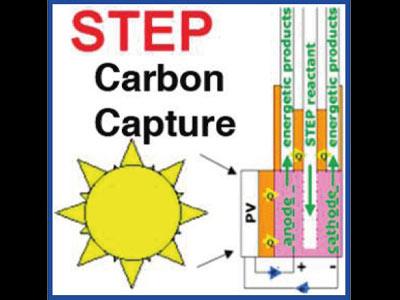 Giảm mức CO2 bằng thời tiền công nghiệp trong 10 năm?