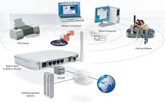 Cạnh tranh dịch vụ ADSL ngày càng khốc liệt