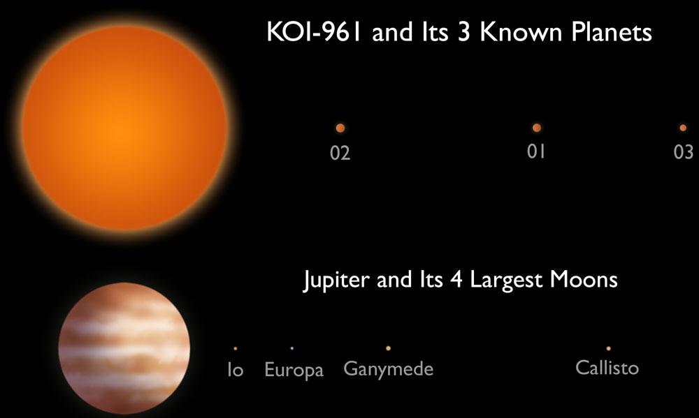NASA đã phát hiện 3 hành tinh nhỏ hơn Trái Đất
