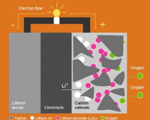Pin lithium-air là luồng không khí: Trong khi di chuyển (xả năng lượng), oxy từ không khí phản ứng với các ion lithium, tạo thành peroxide lithium trên một ma trận carbon. Sau khi sạc, oxy được đưa trở lại khí quyển và lithium đi vào cực dương