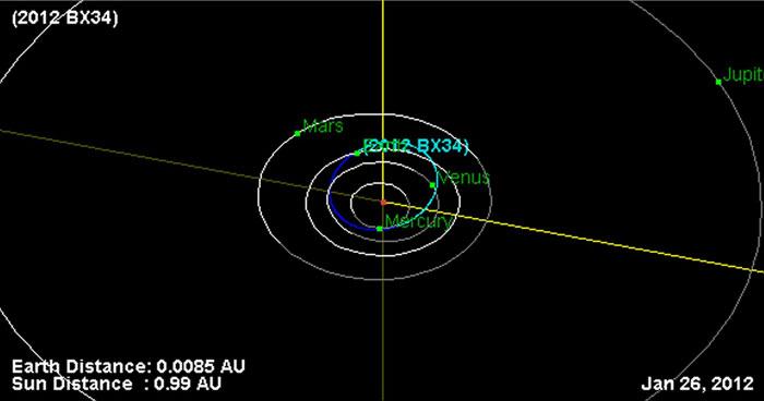 Tiểu hành tinh 2012 BX34 suýt va chạm với Trái Đất