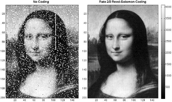 Để bắn hình ảnh Mona Lisa lên phi thuyền bay quanh mặt trăng, các nhà khoa học sử dụng phương pháp điều chỉnh điểm ảnh giống như khi làm đĩa CD, VCD