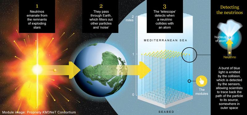 Sơ đồ hoạt động của kính thiên văn khổng lồ