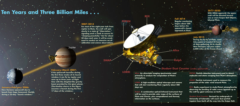 New Horizons chỉ còn cách sao Diêm Vương 1,6 tỉ km