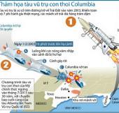 Nhìn lại quá trình thảm họa tàu con thoi Columbia