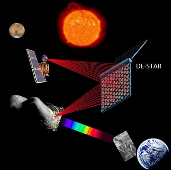 Hình minh họa hệ thống chuyển đổi ánh sáng mặt trời thành  tia laser để chiếu vào thiên thạch gần địa cầu.