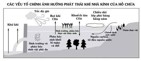 Các yếu tố chính ảnh hưởng phát thải khí nhà kính của đập nước