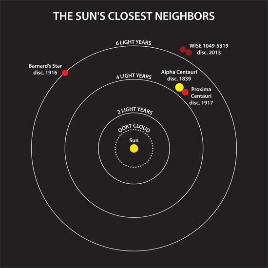 Những láng giềng gần nhất của mặt trời