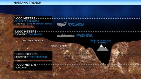 Hình ảnh mô tả độ sâu của vực Mariana.