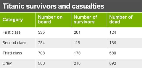 Bảng số liệu về số người sống sót và thương vong trên tàu Titanic tính theo các khoang hạng nhất, nhì và ba. Các cột thứ hai đến thứ tư trừ trái sang lần lượt là số người trên khoang, số người sống sót và số người thiệt mạng.